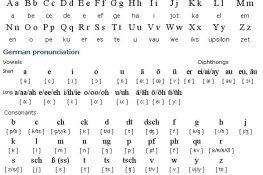 Bảng chữ cái tiếng Đức và cách phát âm