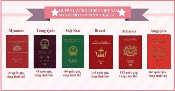 Quyền lực hộ chiếu của một số quốc gia