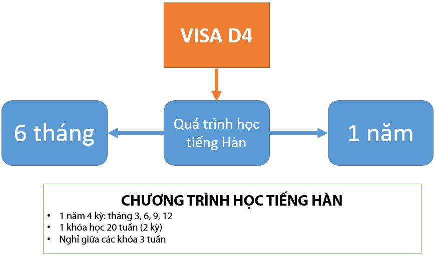Visa D4 - Visa đi Hàn thông dụng nhất
