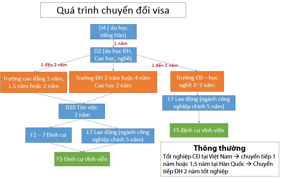 Quy trình chuyển đổi các loại visa Hàn Quốc