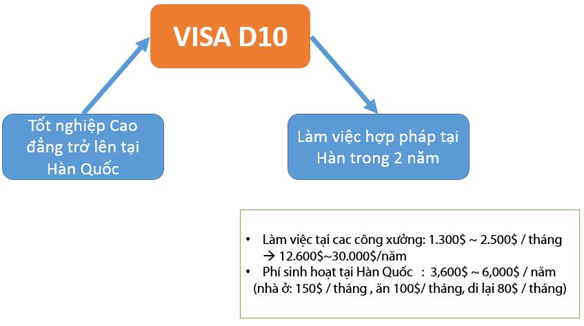 Chuyển đổi visa D10 Hàn Quốc