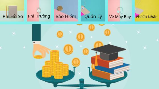 Chi phí du học khác