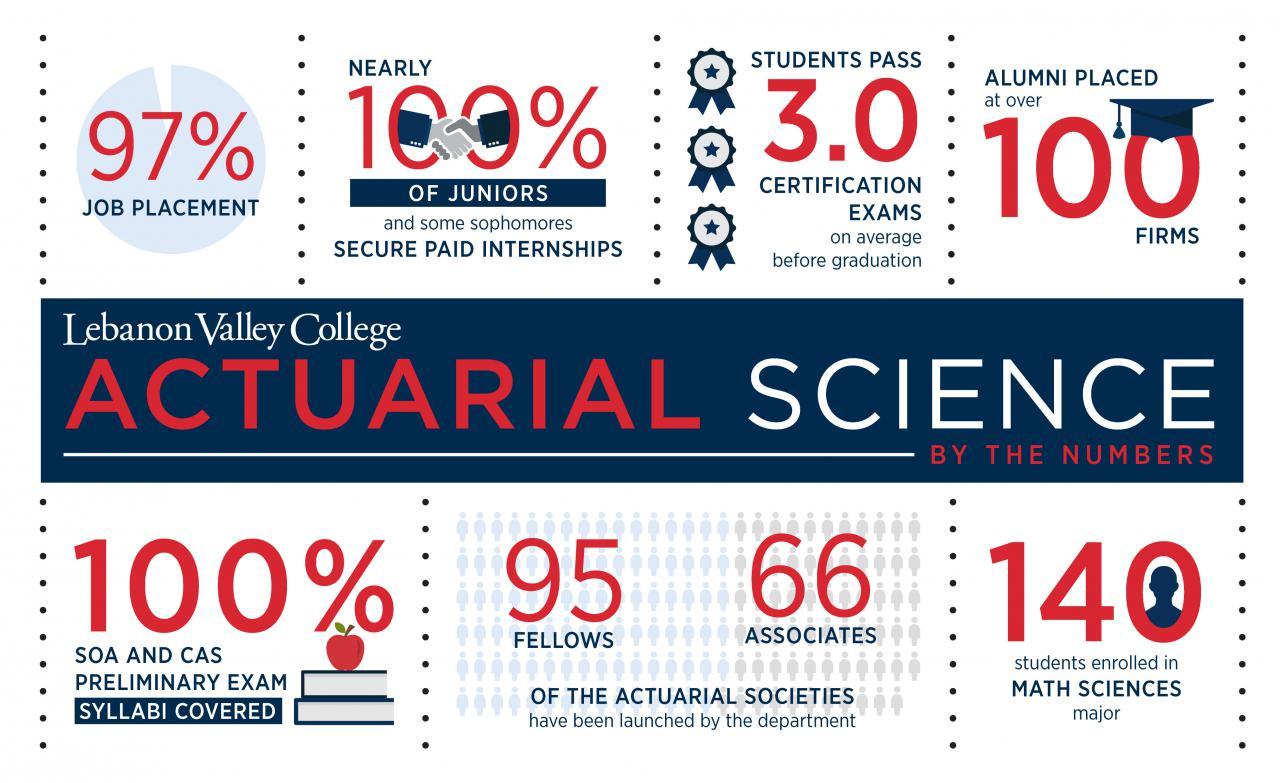 """Kết quả hình ảnh cho Actuarial Science"""""""