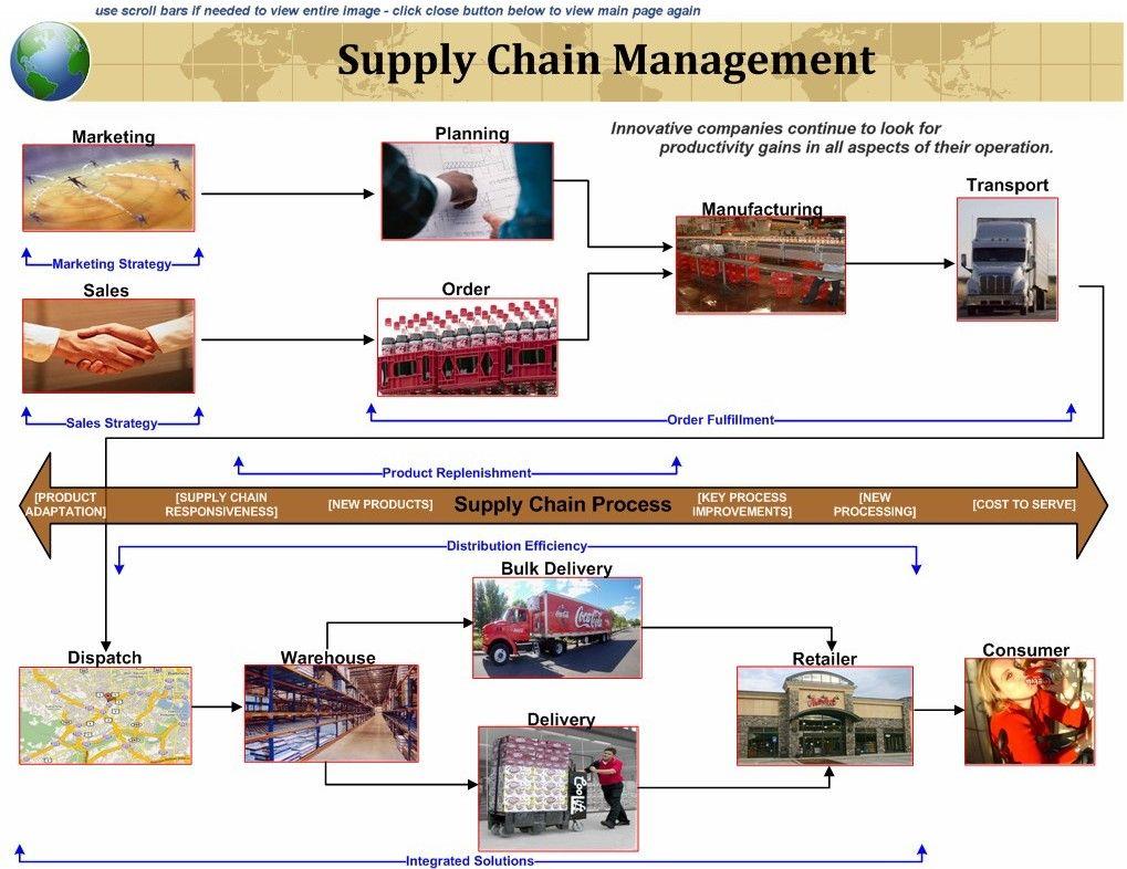 "Kết quả hình ảnh cho Logistic and Supply Chain Management australia"""