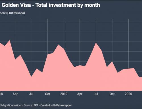 Golden Visa Bồ Đào Nha Gia Tăng Mạnh Mẽ Từ Sau tháng 5 2020